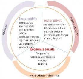 luna promovării economiei sociale